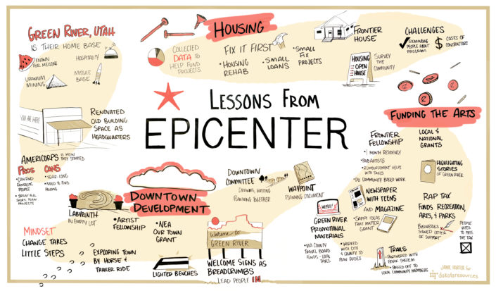 About Epicenter - Graphic Recording