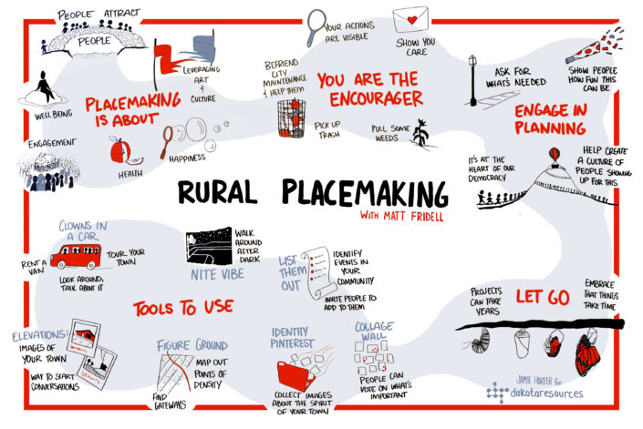 Rural Placemaking - Graphic Recording